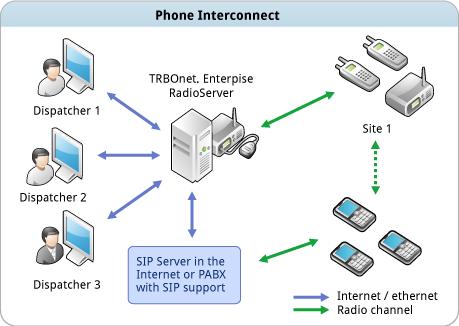 TRBOnet™ Telephone Interconnect